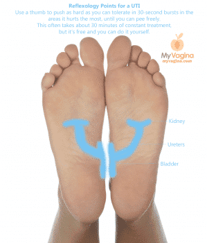 Treat a UTI with Reflexology