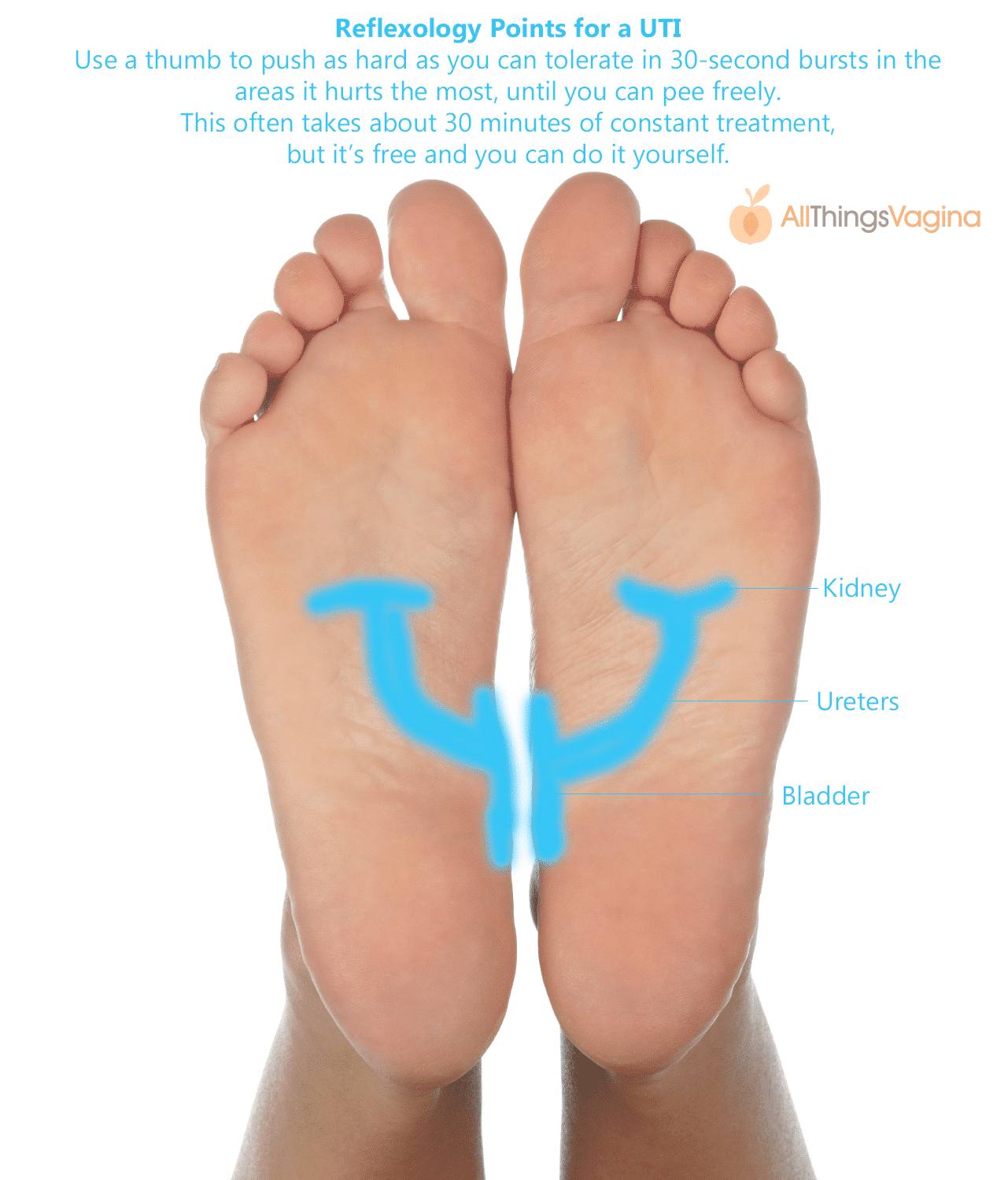 ATV Treat a UTI with Reflexology