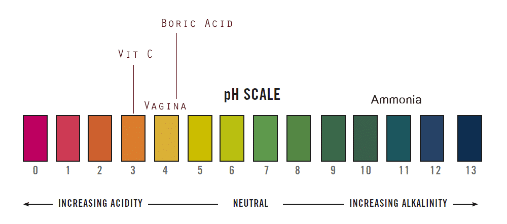 cause vagina Vitamin acidic